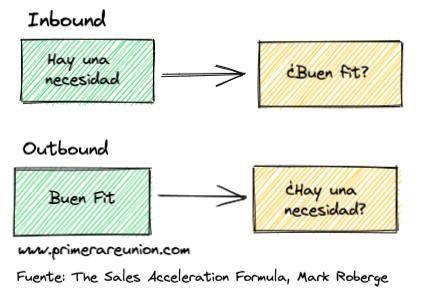 SDR Inbound vs SDR Outbound, cual es el rol de cada uno. Inbound trata de entender si además de la necesidad de un lead, hay fit con la empresa. Outbound sabe que hay un buen fit pero trata de ver que exista una necesidad.